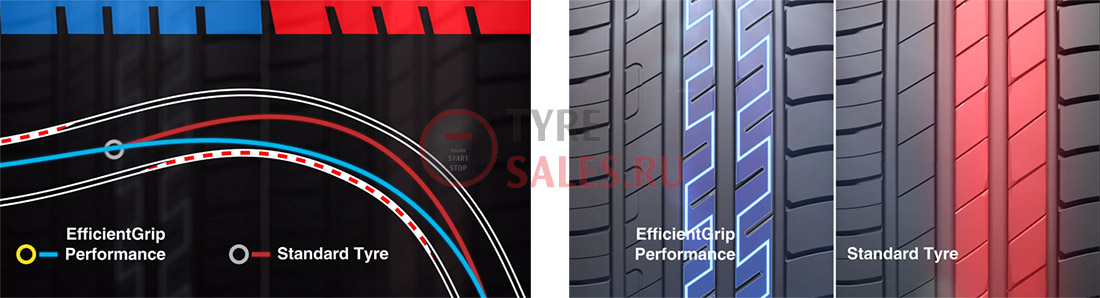 Goodyear EfficientGrip Performance описание