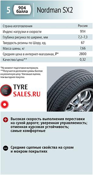 тесты за рулем 2018 летние шины