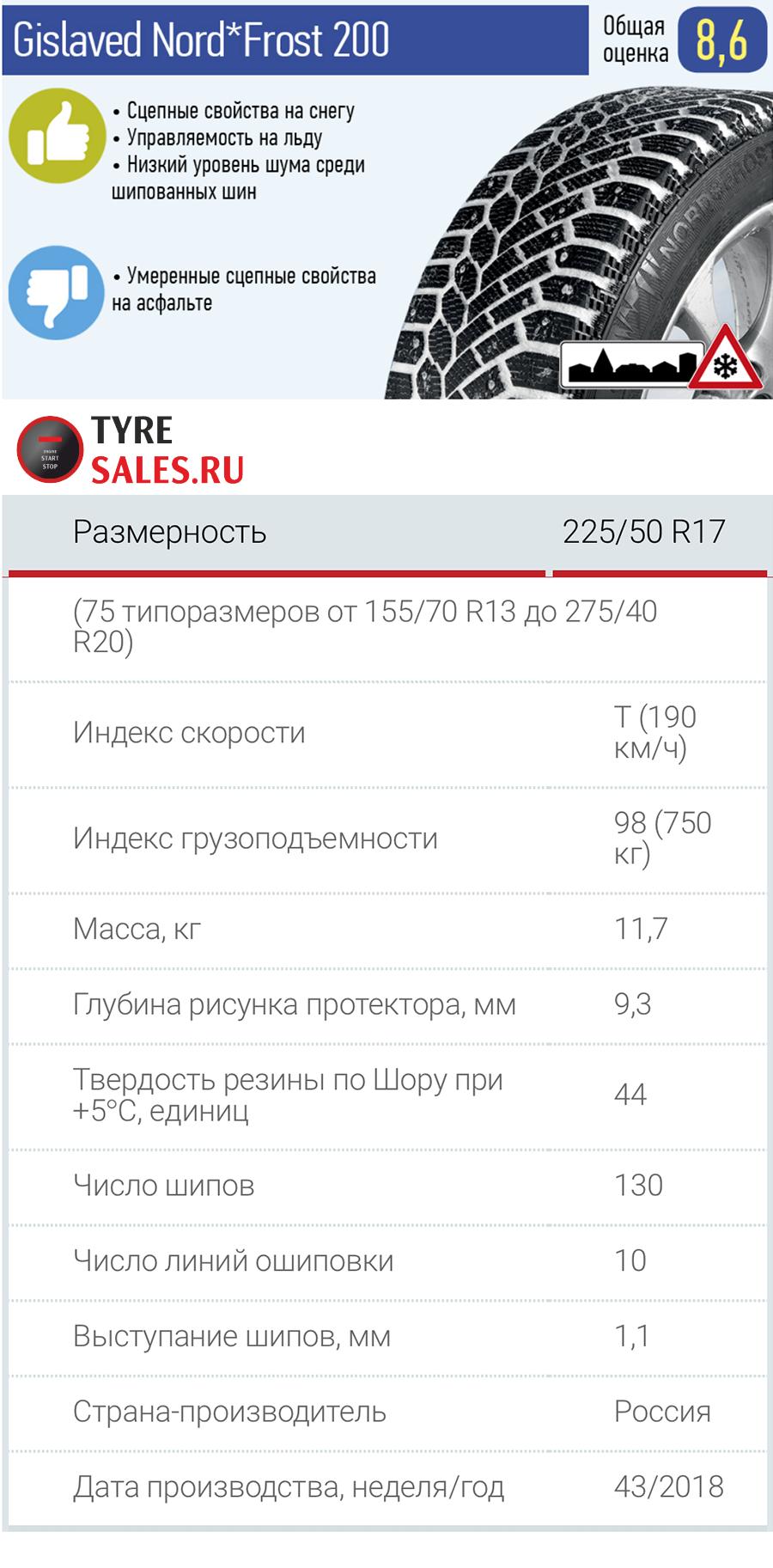 Рейтинг зимней резины 2018 2019 для кроссоверов