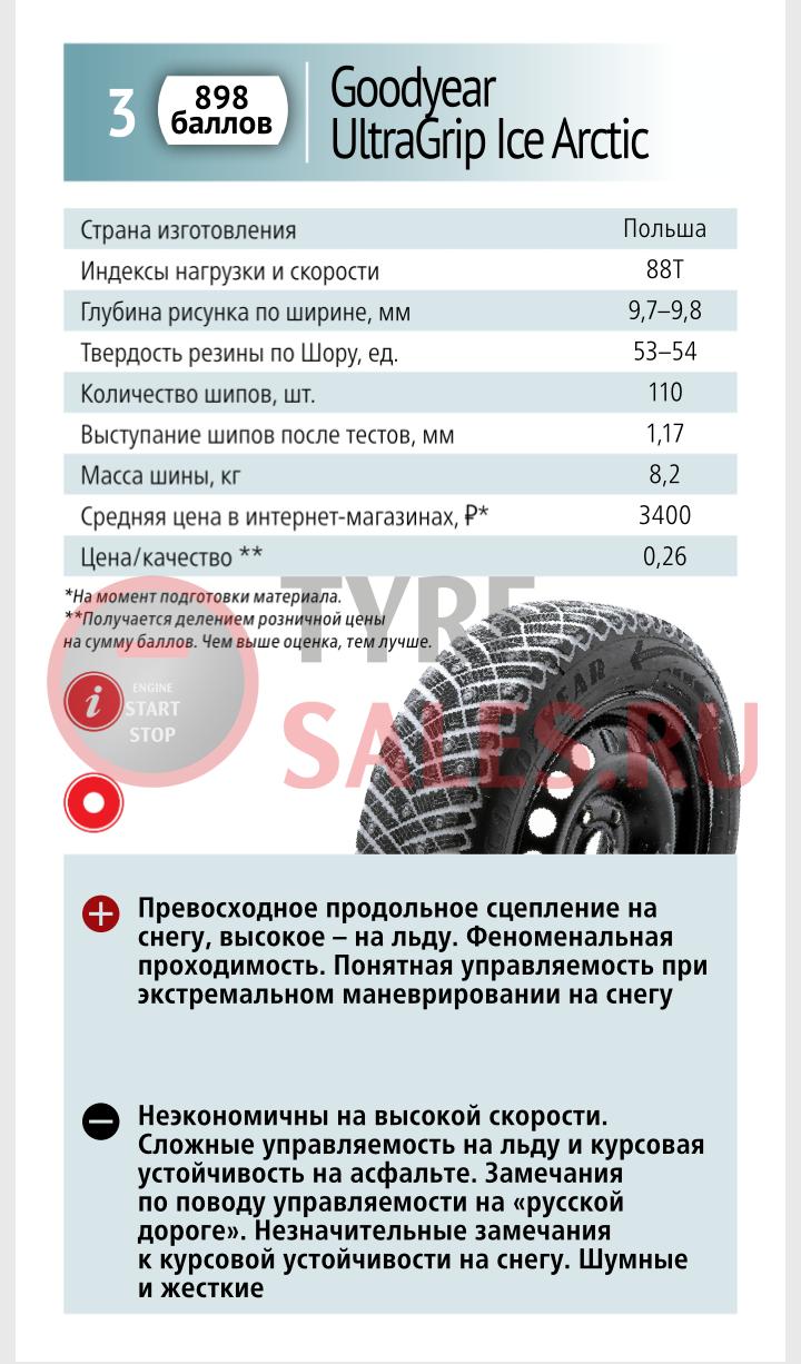 Тесты зимней резины 2016 2017 за рулем