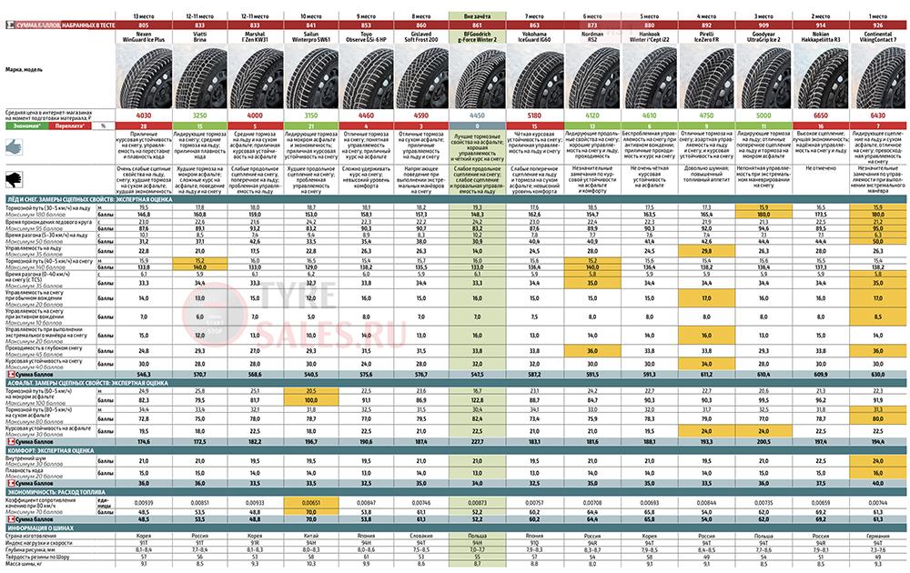 рейтинг зимних шин за рулем 2020