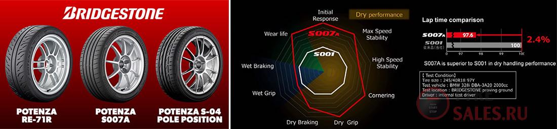 обзор шин Bridgestone Potenza S007A с отзывами