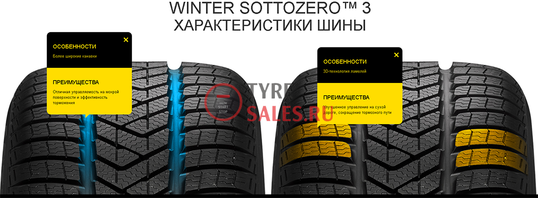 Pirelli WINTER SOTTOZERO 3 обзор